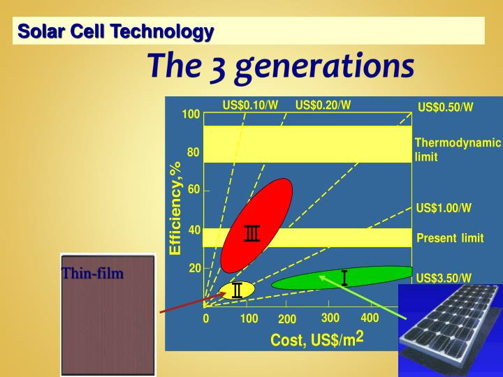 application of thin film technology ppt