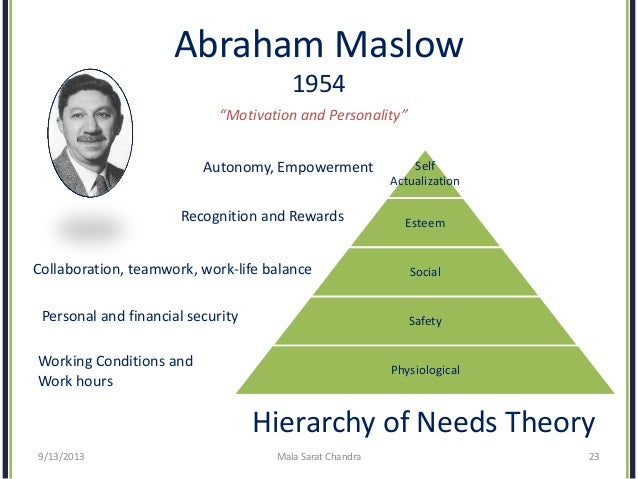 application of abraham maslow theory
