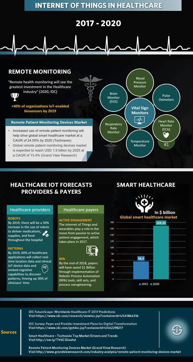 internet of things in healthcare applications pdf