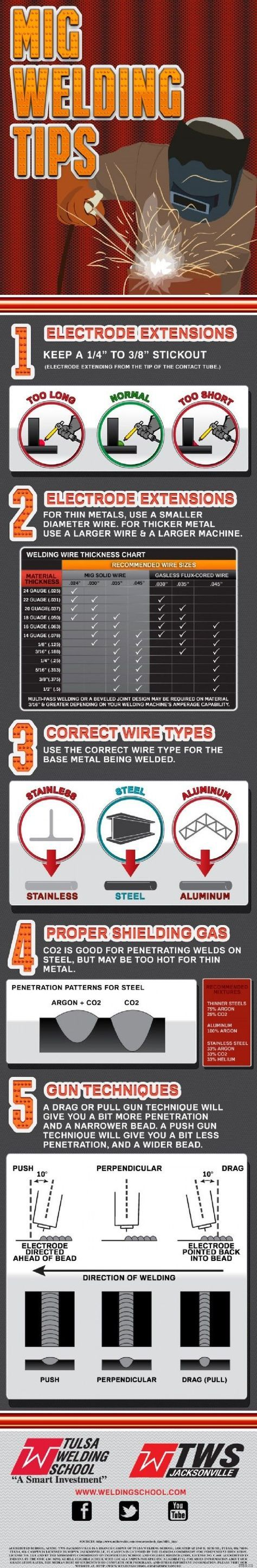 types of welding rods and their applications